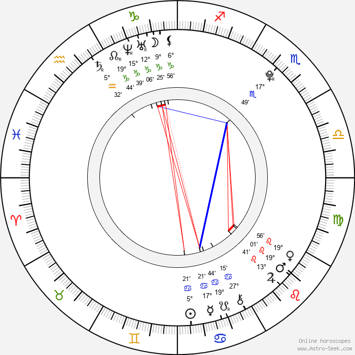 Lukáš Vacek - Birth horoscope chart