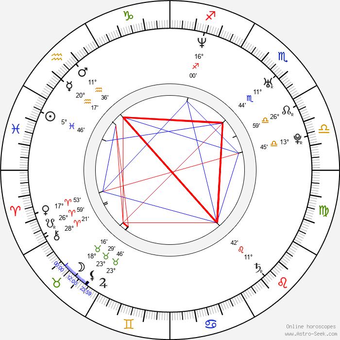 Lukáš Zíb - Birth horoscope chart