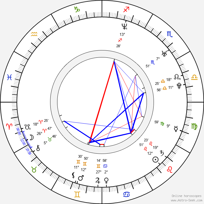 Lukasz Garlicki - Birth horoscope chart