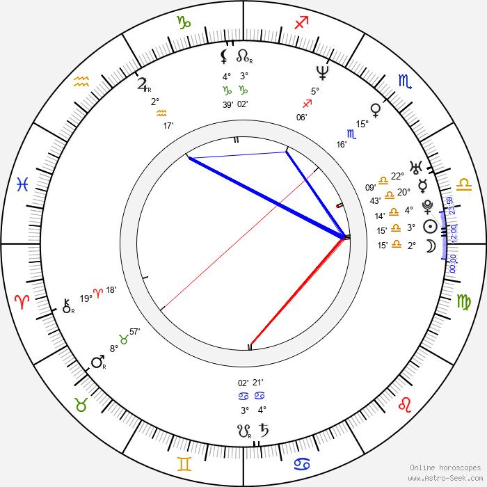 Lukasz Gottwald - Birth horoscope chart
