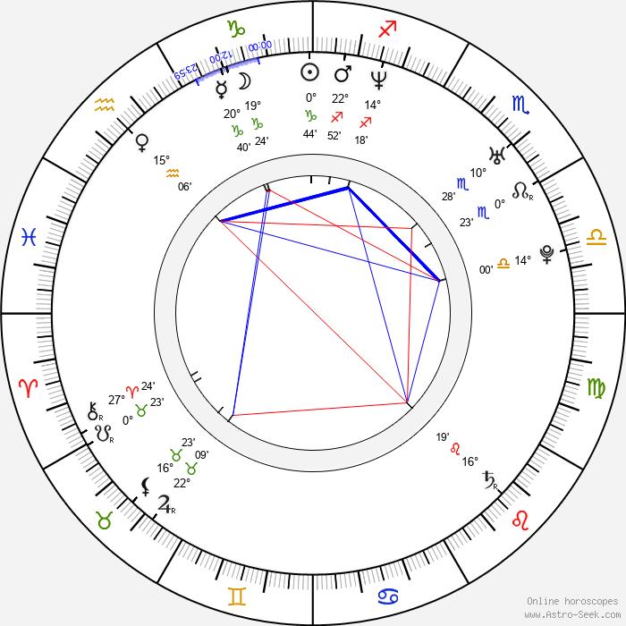 Lukasz Konopka - Birth horoscope chart