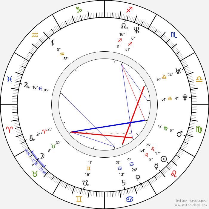 Lukasz Lewandowski - Birth horoscope chart