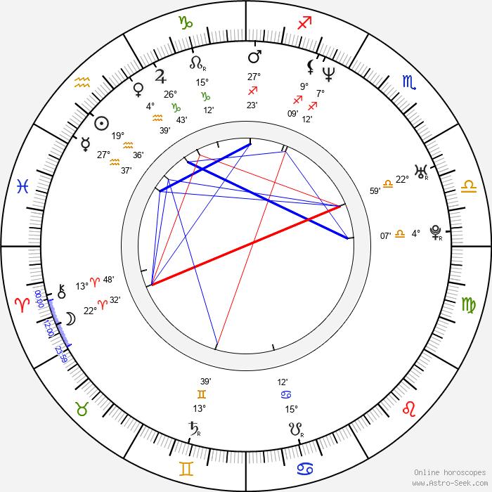 Lukasz Nowicki - Birth horoscope chart