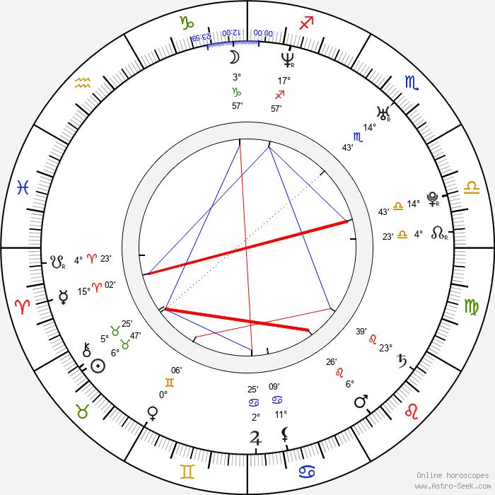 Lukasz Ploszajski - Birth horoscope chart