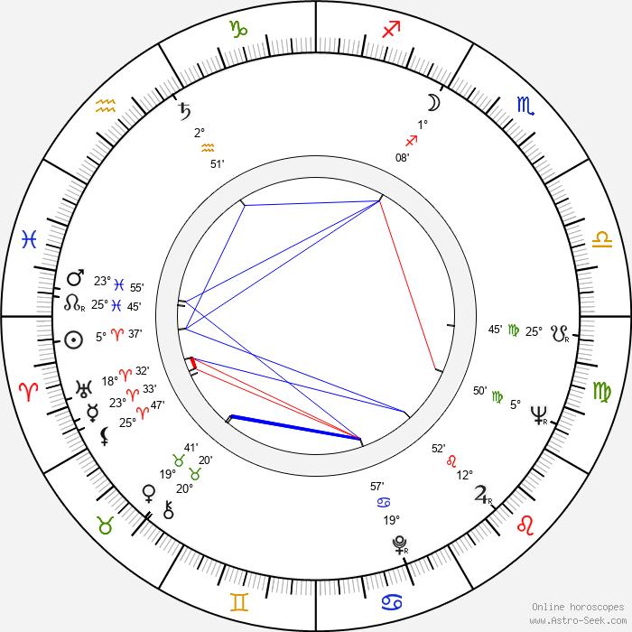 Luke Askew - Birth horoscope chart