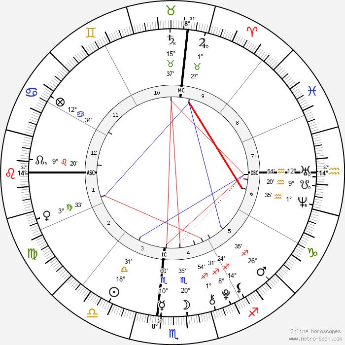 Luke David Armstrong - Birth horoscope chart
