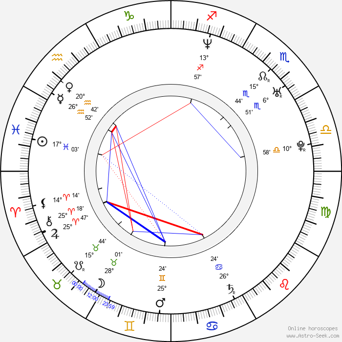 Luke de Woolfson - Birth horoscope chart