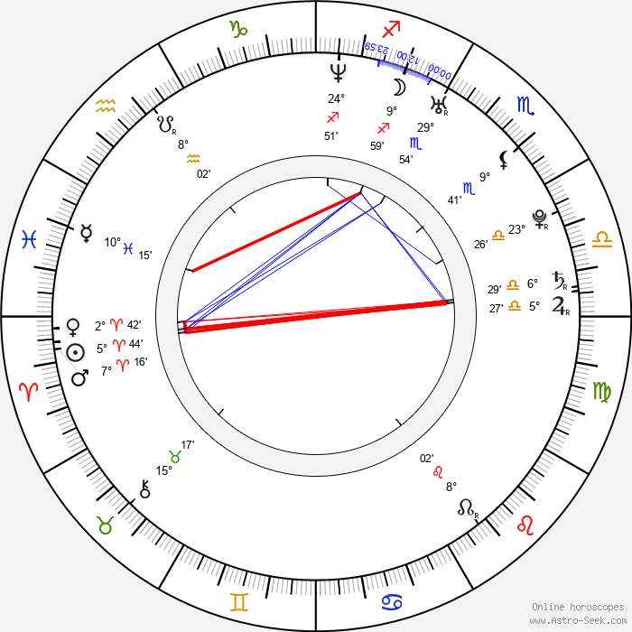 Luke Ford - Birth horoscope chart