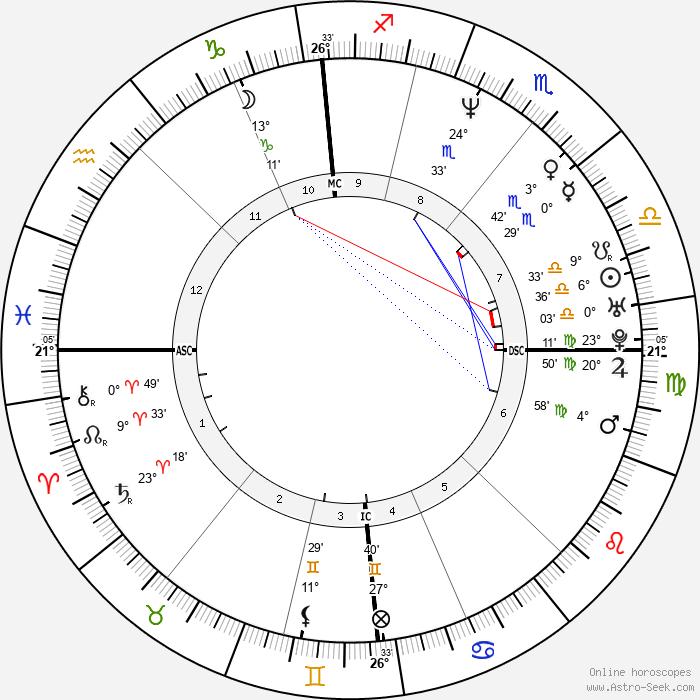 Luke Goss - Birth horoscope chart