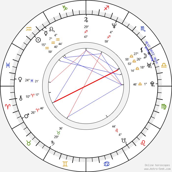 Luke Greenfield - Birth horoscope chart