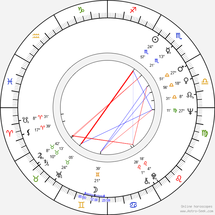 Luke Kelly - Birth horoscope chart