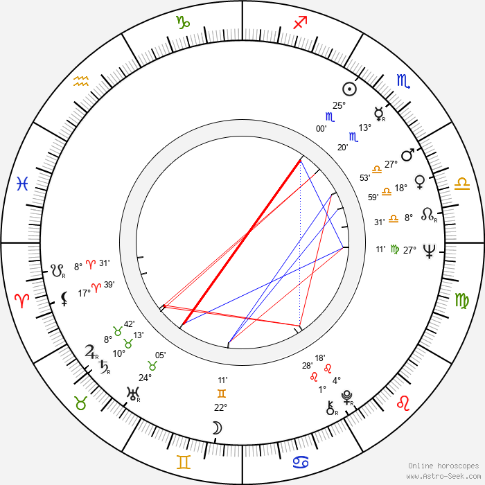 Luke Kelly - Birth horoscope chart