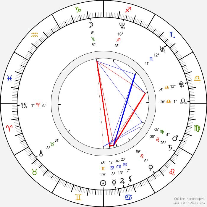Luke Kirby - Birth horoscope chart