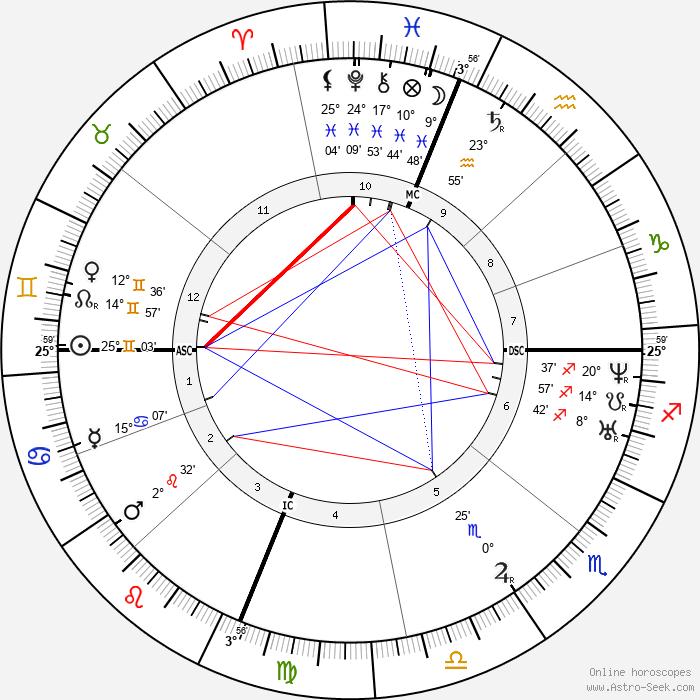 Luke P. Blackburn - Birth horoscope chart