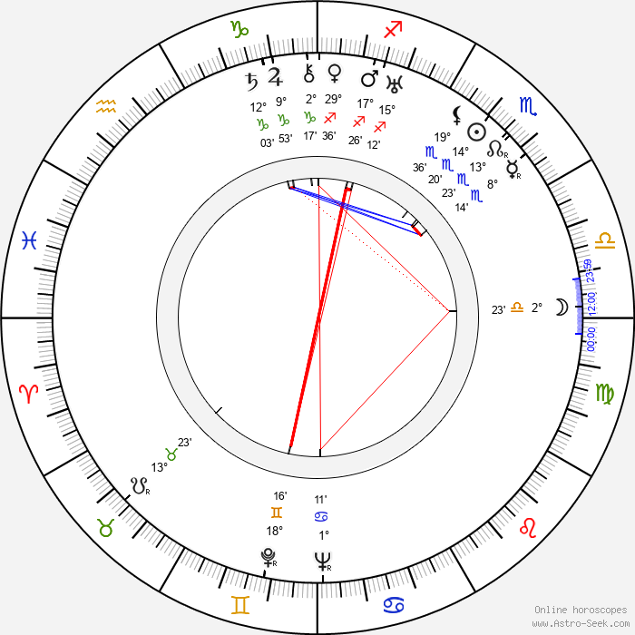 Luli Deste - Birth horoscope chart