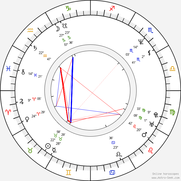 Luly Bossa - Birth horoscope chart