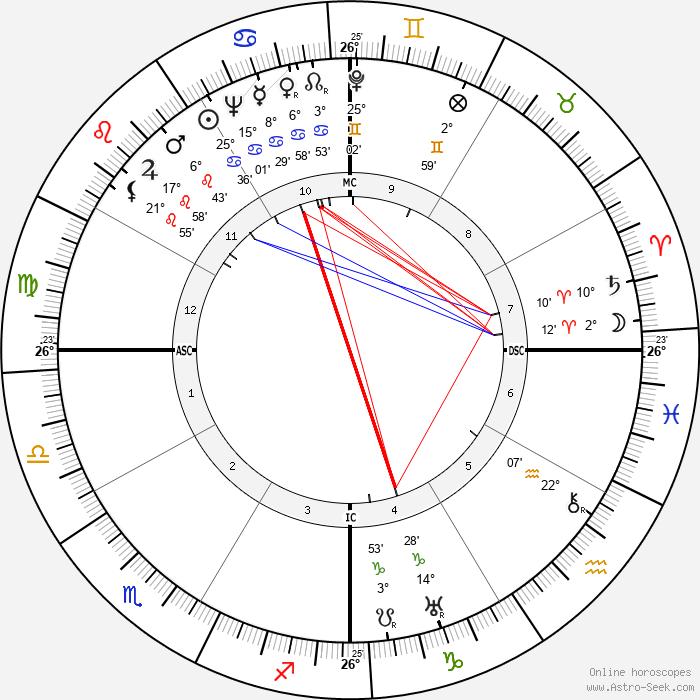 Lupe Velez - Birth horoscope chart