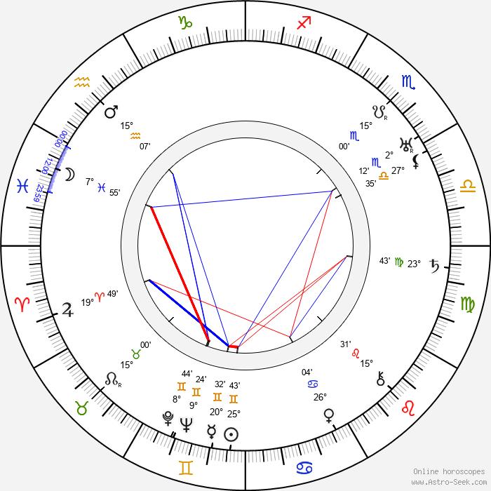 Lupino Lane - Birth horoscope chart