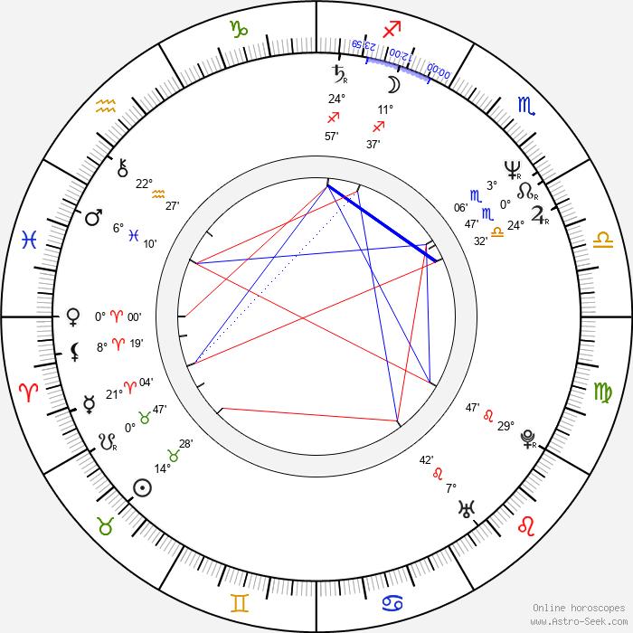 Lutz Konermann - Birth horoscope chart