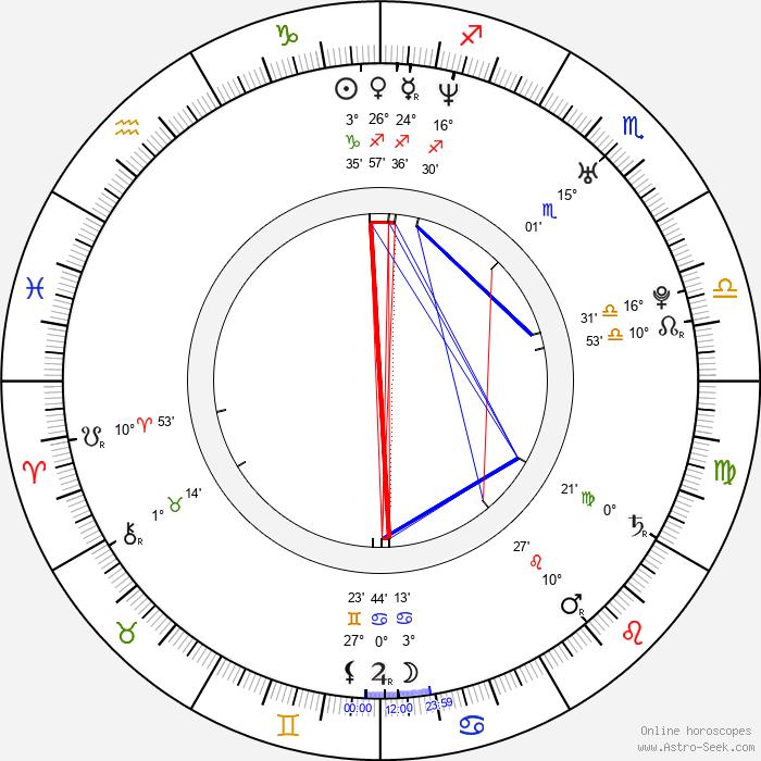 Lux - Birth horoscope chart
