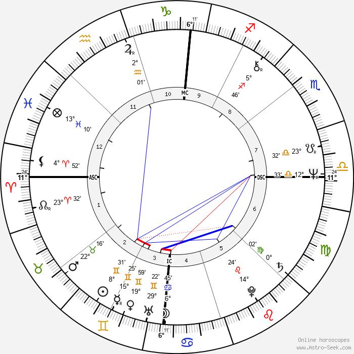 Lydell Mitchell - Birth horoscope chart