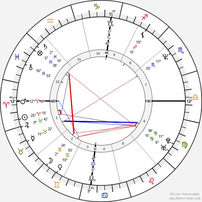 Lydie Denier - Birth horoscope chart