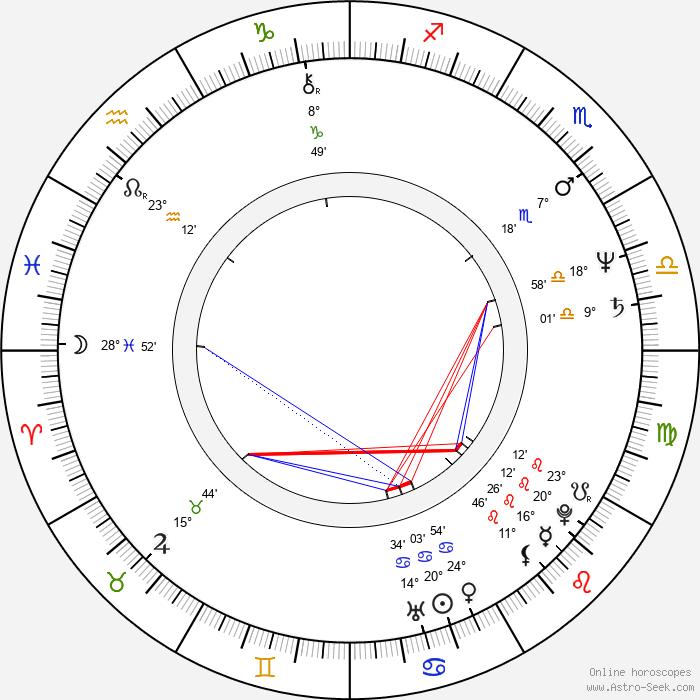 Lyle Kanouse - Birth horoscope chart