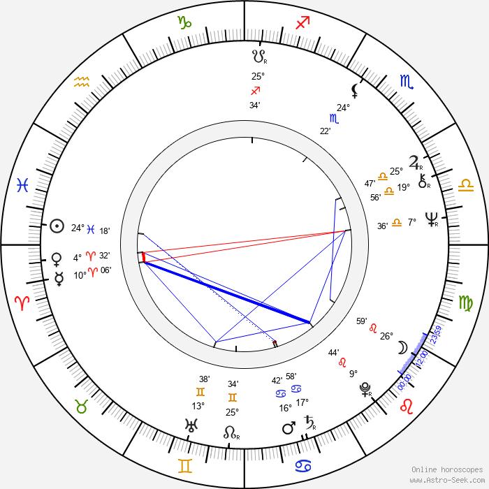 Lynda La Plante - Birth horoscope chart