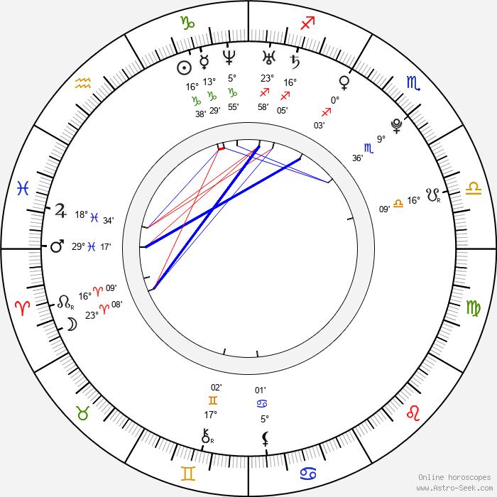 Lyndsy Fonseca - Birth horoscope chart