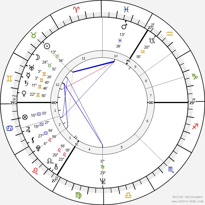Lyne Chardonnet - Birth horoscope chart