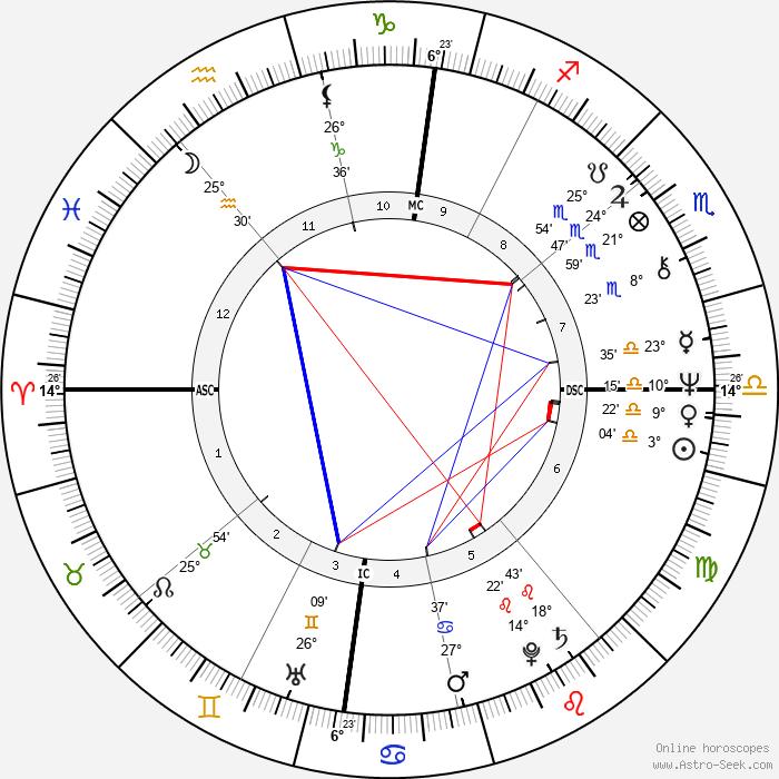 Lynn Anderson - Birth horoscope chart