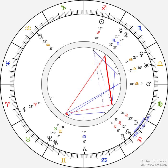 Lynn Fontanne - Birth horoscope chart
