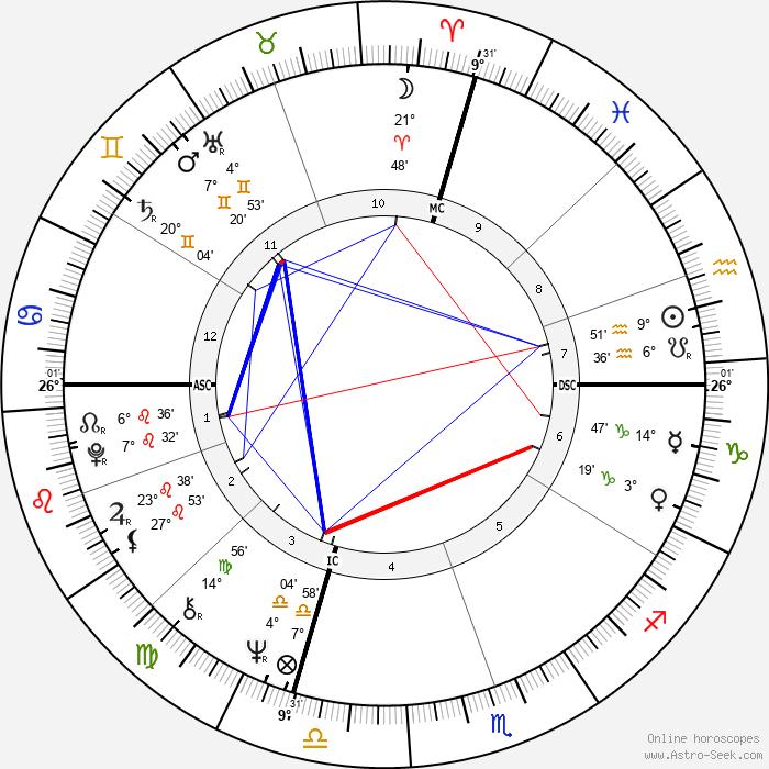 Lynn Harrell - Birth horoscope chart