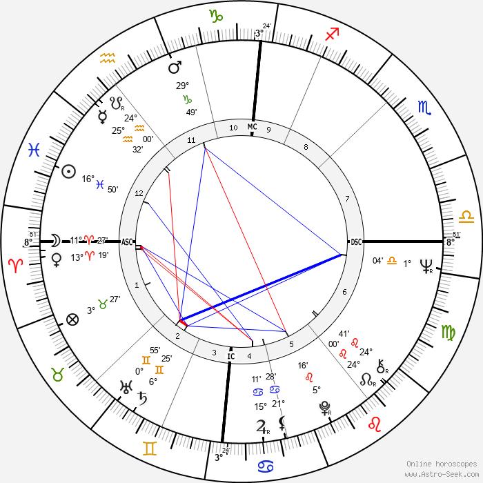 Lynn Redgrave - Birth horoscope chart