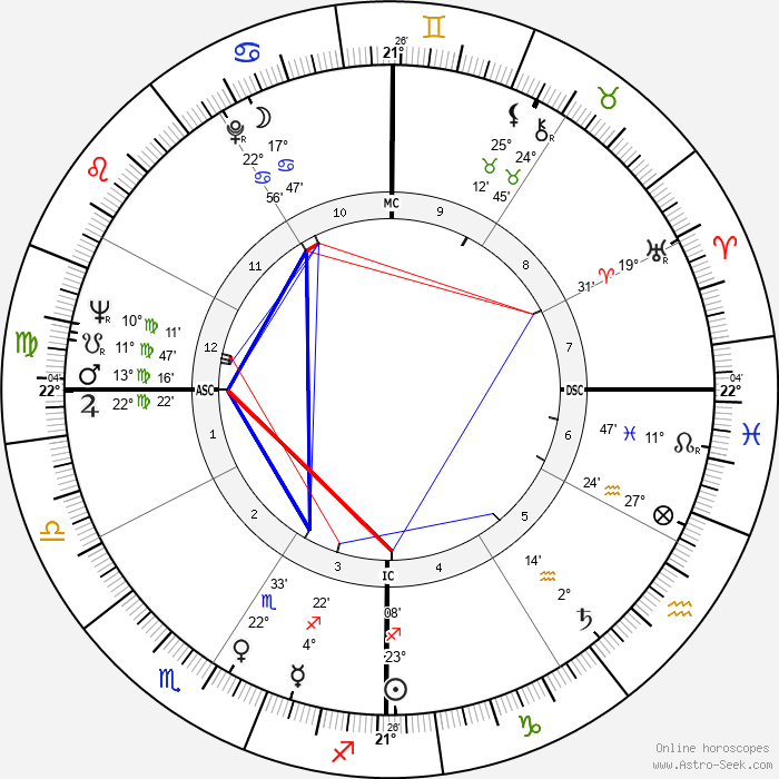 Lynne Palmer - Birth horoscope chart