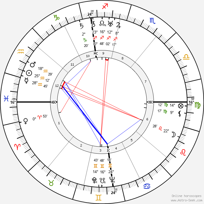Lyse Gauty - Birth horoscope chart