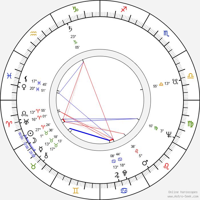 Lyubomir Sharlandzhiev - Birth horoscope chart