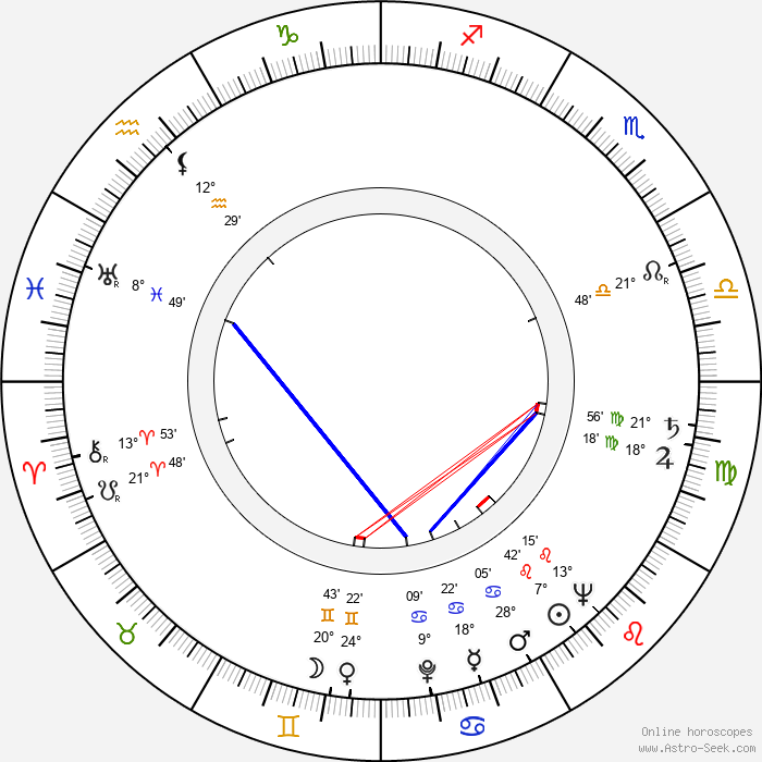 Lyubov Sokolova - Birth horoscope chart