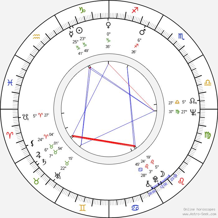 Lyubov Virolainen - Birth horoscope chart