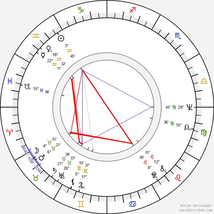 Lyudmila Saveleva - Birth horoscope chart