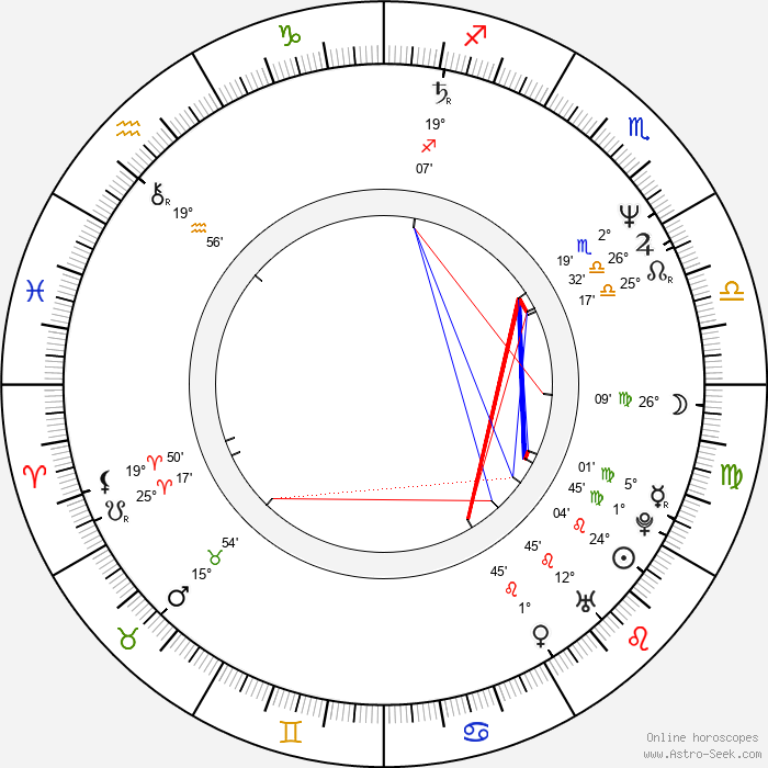 M. A. Brooks - Birth horoscope chart