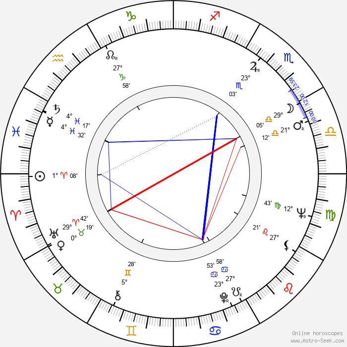 M. Emmet Walsh - Birth horoscope chart