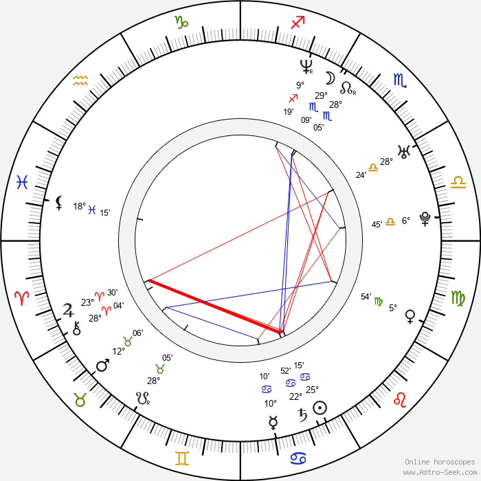 M. I. A. - Birth horoscope chart