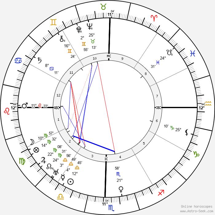 M. N. Tantri - Birth horoscope chart