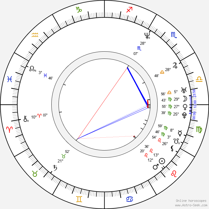 M. Night Shyamalan - Birth horoscope chart