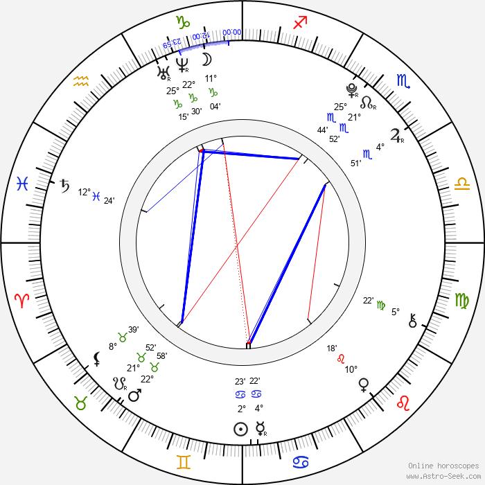 Maaya Kondô - Birth horoscope chart