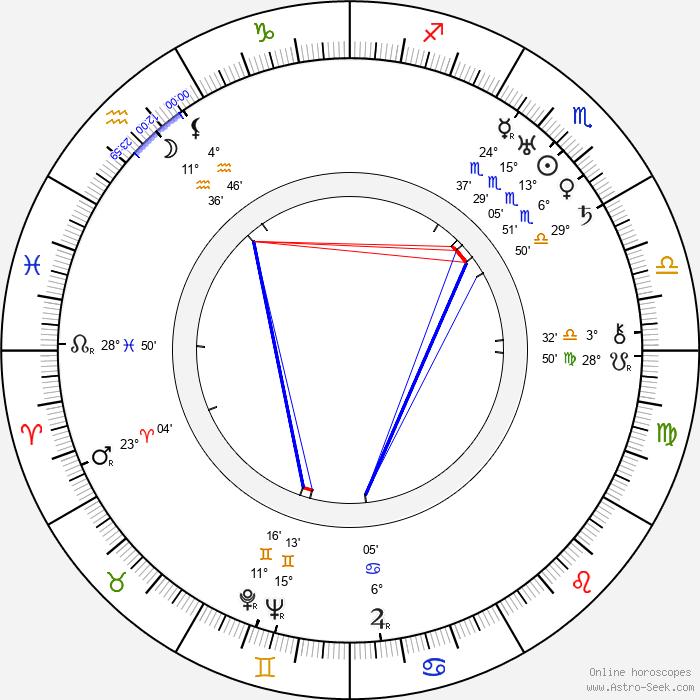 Mabel Forrest - Birth horoscope chart