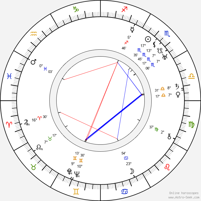 Mabel Normand - Birth horoscope chart