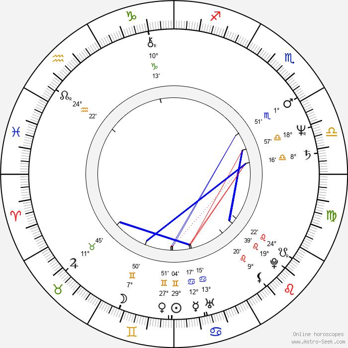Mabel Rivera - Birth horoscope chart