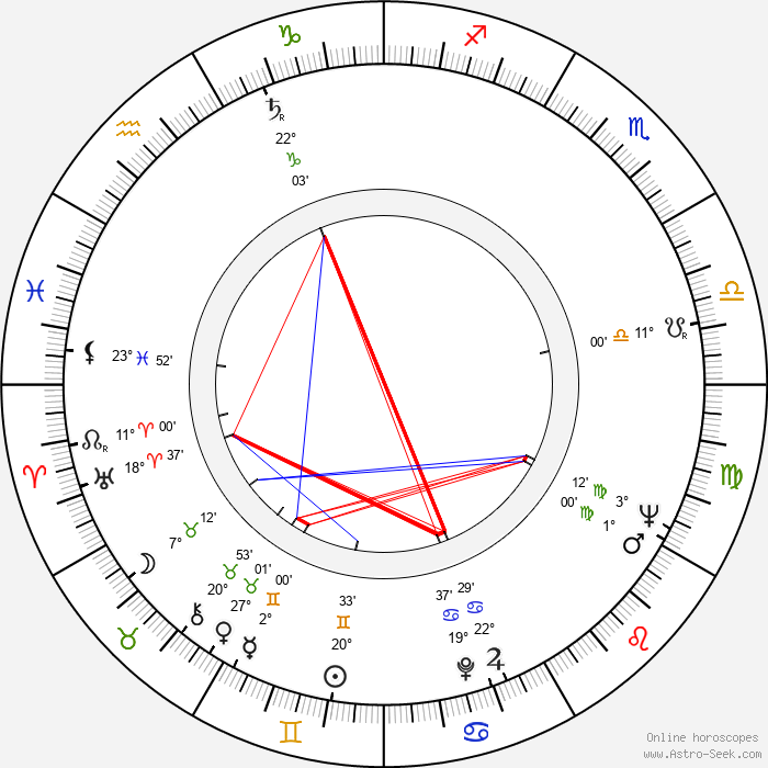 Mac Ahlberg - Birth horoscope chart